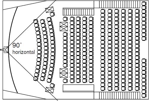 تصویر شماره 2. طرح سینما و نحوه پوشش 40 و 90 درجه ای بلند گوهای شیپوری
